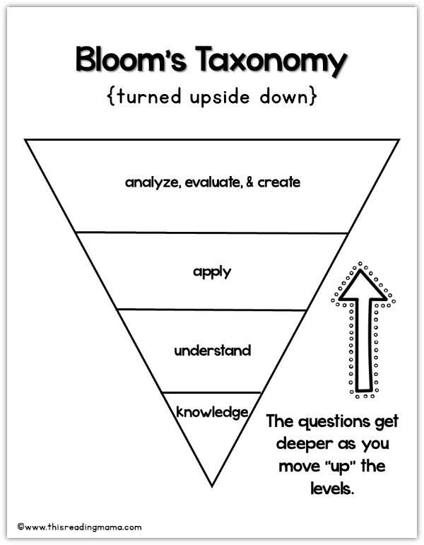 Blooms Taxonomy - levels of comprehension questions