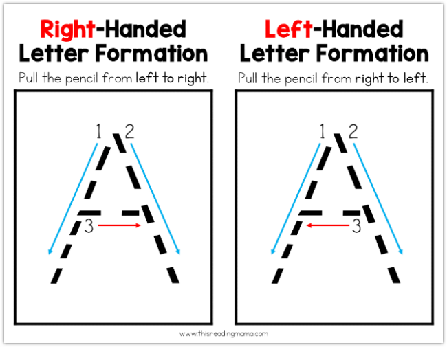 how to write left handed Being a righty or a lefty could be linked to variations in a network of genes that influence right or left asymmetries in the body and brain.
