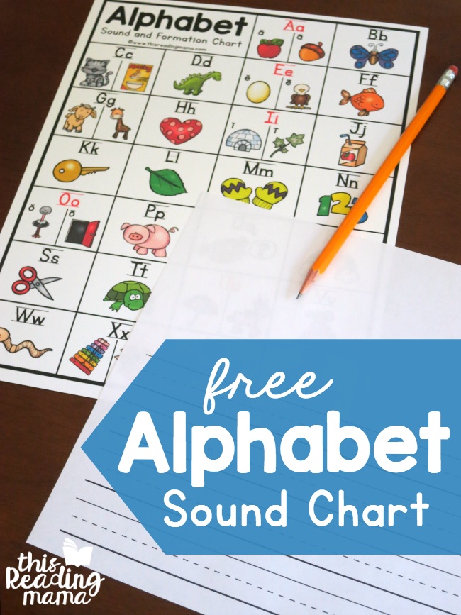 Alphabet Sounds Chart – with Letter Formation