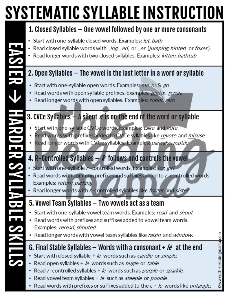 Structured Literacy Syllable Instruction Chart - This Reading Mama