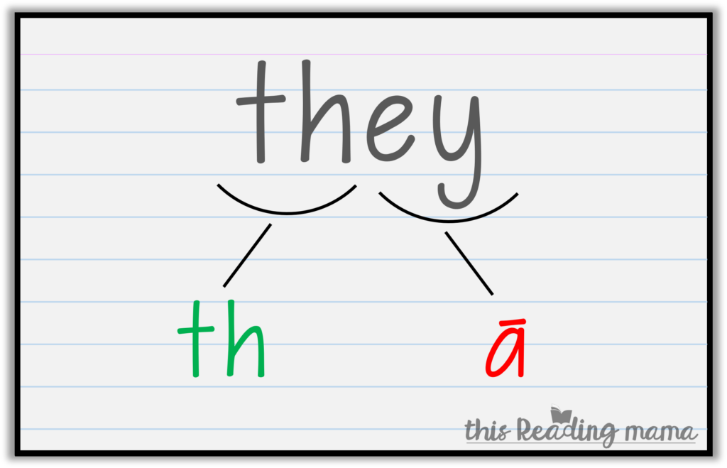 orthographic mapping with sight words - all of these above