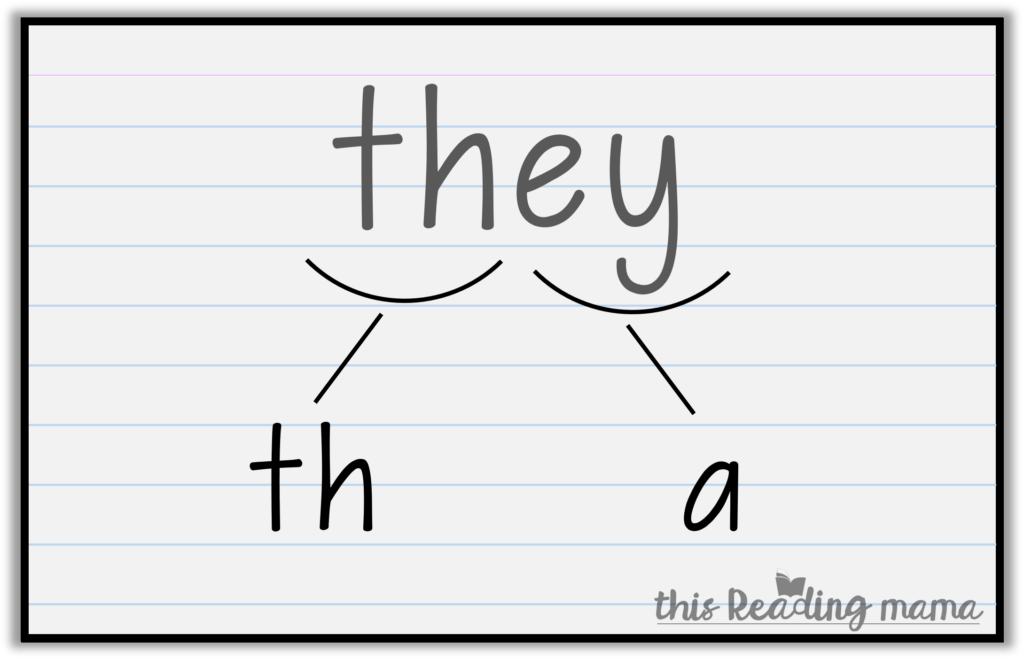 orthographic mapping with sight words - writing expected spellings